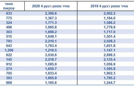 למעלה מ20%: רמת גן מובילה בעליית מחירי הדיור מבין הערים הגדולות בישראל