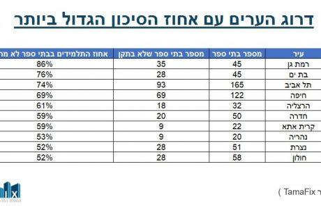 רמת גן היא העיר המסוכנת ביותר לתלמידים.